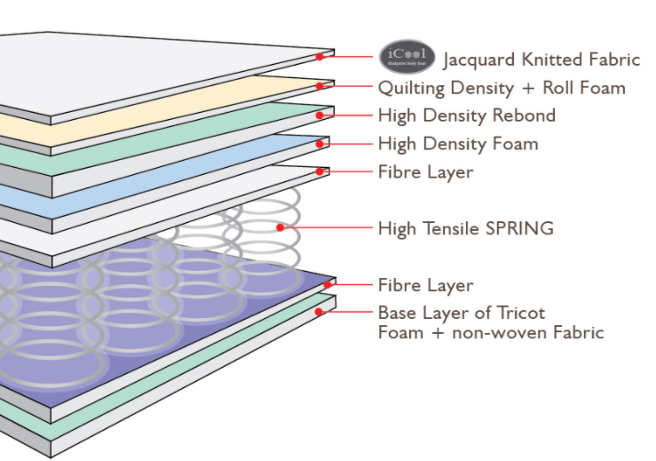 Linen Culture Absolute mattress is multi-foam layered and firmly supported by uniform coil spring system
